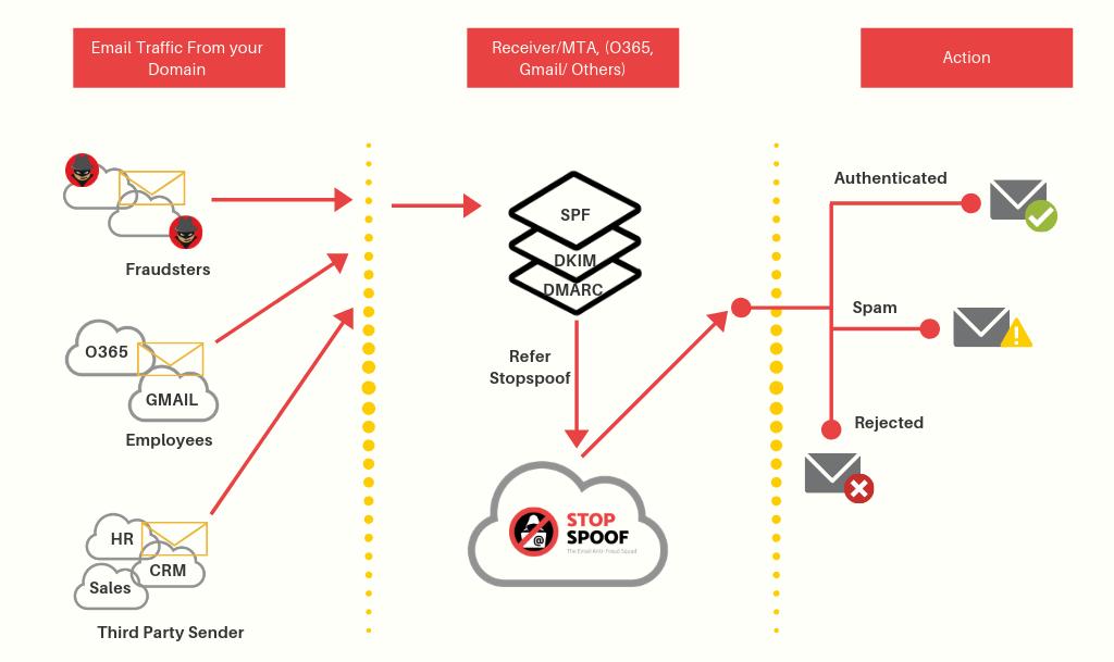 ofp authentication process